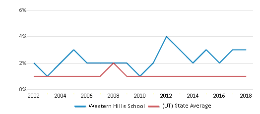 This chart display the percentage of Black students in Western Hills School and the percentage of Black public school students in Utah by year, with the latest 2017-18 school year data.