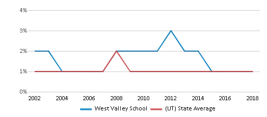This chart display the percentage of Black students in West Valley School and the percentage of Black public school students in Utah by year, with the latest 2017-18 school year data.