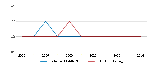 This chart display the percentage of Black students in Elk Ridge Middle School and the percentage of Black public school students in Utah by year, with the latest 2013-14 school year data.