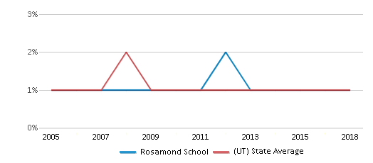 This chart display the percentage of Black students in Rosamond School and the percentage of Black public school students in Utah by year, with the latest 2017-18 school year data.