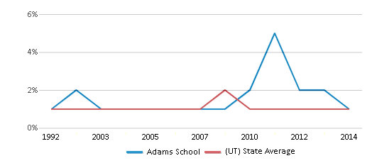 This chart display the percentage of Black students in Adams School and the percentage of Black public school students in Utah by year, with the latest 2013-14 school year data.