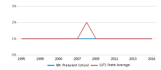 This chart display the percentage of Black students in Mt. Pleasant School and the percentage of Black public school students in Utah by year, with the latest 2015-16 school year data.