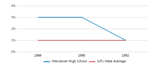 This chart display the percentage of Black students in Wendover High School and the percentage of Black public school students in Utah by year, with the latest 1991-92 school year data.