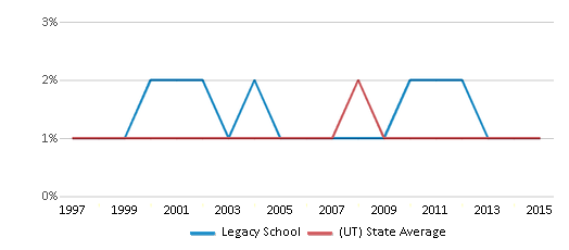 This chart display the percentage of Black students in Legacy School and the percentage of Black public school students in Utah by year, with the latest 2014-15 school year data.