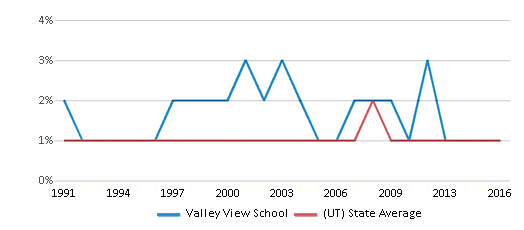This chart display the percentage of Black students in Valley View School and the percentage of Black public school students in Utah by year, with the latest 2015-16 school year data.