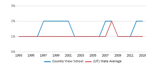 This chart display the percentage of Black students in Country View School and the percentage of Black public school students in Utah by year, with the latest 2017-18 school year data.