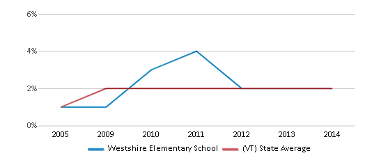 This chart display the percentage of Black students in Westshire Elementary School and the percentage of Black public school students in Vermont by year, with the latest 2013-14 school year data.