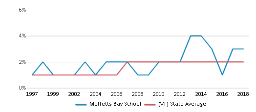 This chart display the percentage of Black students in Malletts Bay School and the percentage of Black public school students in Vermont by year, with the latest 2017-18 school year data.