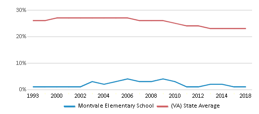 This chart display the percentage of Black students in Montvale Elementary School and the percentage of Black public school students in Virginia by year, with the latest 2017-18 school year data.