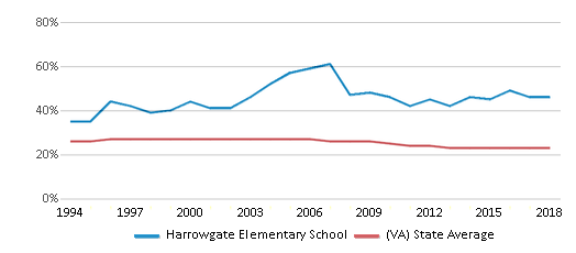 This chart display the percentage of Black students in Harrowgate Elementary School and the percentage of Black public school students in Virginia by year, with the latest 2017-18 school year data.