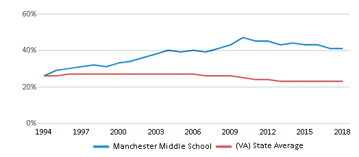 This chart display the percentage of Black students in Manchester Middle School and the percentage of Black public school students in Virginia by year, with the latest 2017-18 school year data.