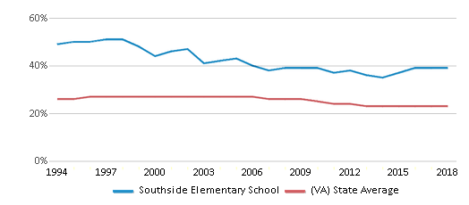 This chart display the percentage of Black students in Southside Elementary School and the percentage of Black public school students in Virginia by year, with the latest 2017-18 school year data.