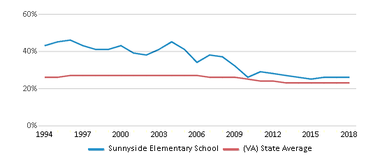 This chart display the percentage of Black students in Sunnyside Elementary School and the percentage of Black public school students in Virginia by year, with the latest 2017-18 school year data.