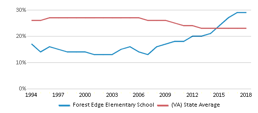 This chart display the percentage of Black students in Forest Edge Elementary School and the percentage of Black public school students in Virginia by year, with the latest 2017-18 school year data.