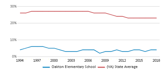 This chart display the percentage of Black students in Oakton Elementary School and the percentage of Black public school students in Virginia by year, with the latest 2017-18 school year data.