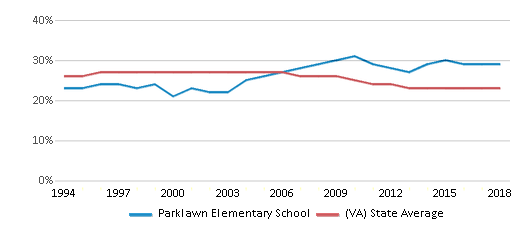 This chart display the percentage of Black students in Parklawn Elementary School and the percentage of Black public school students in Virginia by year, with the latest 2017-18 school year data.
