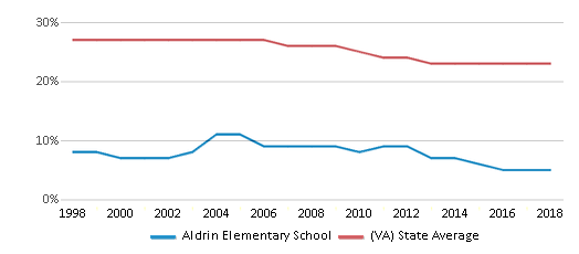 This chart display the percentage of Black students in Aldrin Elementary School and the percentage of Black public school students in Virginia by year, with the latest 2017-18 school year data.