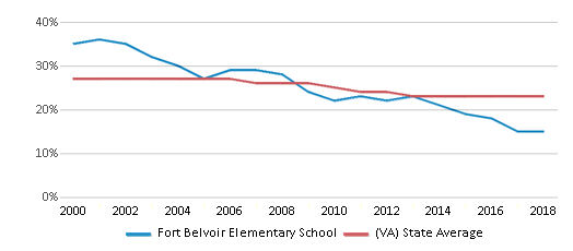 This chart display the percentage of Black students in Fort Belvoir Elementary School and the percentage of Black public school students in Virginia by year, with the latest 2017-18 school year data.