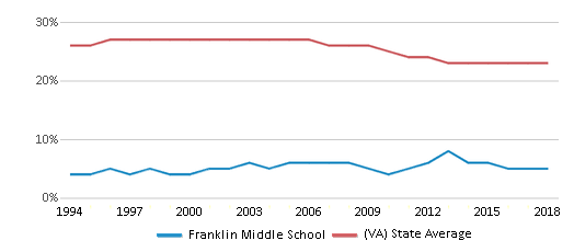 This chart display the percentage of Black students in Franklin Middle School and the percentage of Black public school students in Virginia by year, with the latest 2017-18 school year data.