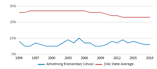 This chart display the percentage of Black students in Armstrong Elementary School and the percentage of Black public school students in Virginia by year, with the latest 2017-18 school year data.