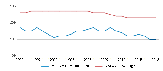 This chart display the percentage of Black students in W.c. Taylor Middle School and the percentage of Black public school students in Virginia by year, with the latest 2017-18 school year data.