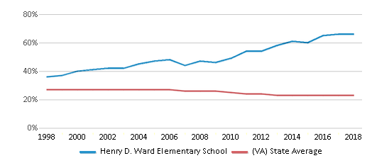 This chart display the percentage of Black students in Henry D. Ward Elementary School and the percentage of Black public school students in Virginia by year, with the latest 2017-18 school year data.