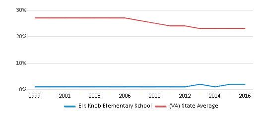 This chart display the percentage of Black students in Elk Knob Elementary School and the percentage of Black public school students in Virginia by year, with the latest 2015-16 school year data.