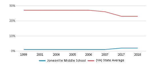 This chart display the percentage of Black students in Jonesville Middle School and the percentage of Black public school students in Virginia by year, with the latest 2017-18 school year data.
