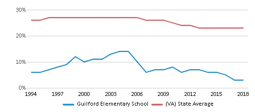 This chart display the percentage of Black students in Guilford Elementary School and the percentage of Black public school students in Virginia by year, with the latest 2017-18 school year data.