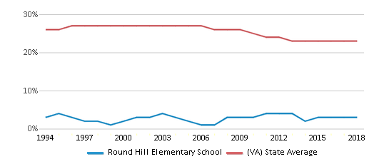 This chart display the percentage of Black students in Round Hill Elementary School and the percentage of Black public school students in Virginia by year, with the latest 2017-18 school year data.