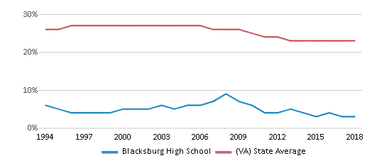 This chart display the percentage of Black students in Blacksburg High School and the percentage of Black public school students in Virginia by year, with the latest 2017-18 school year data.