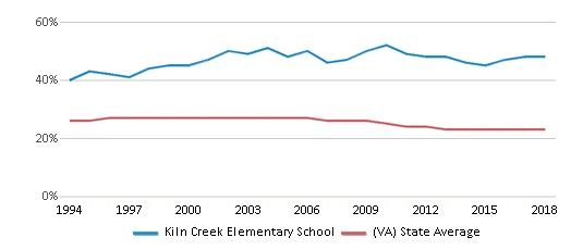 This chart display the percentage of Black students in Kiln Creek Elementary School and the percentage of Black public school students in Virginia by year, with the latest 2017-18 school year data.
