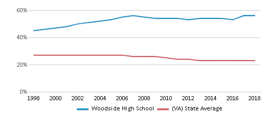This chart display the percentage of Black students in Woodside High School and the percentage of Black public school students in Virginia by year, with the latest 2017-18 school year data.