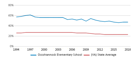 This chart display the percentage of Black students in Occohannock Elementary School and the percentage of Black public school students in Virginia by year, with the latest 2017-18 school year data.