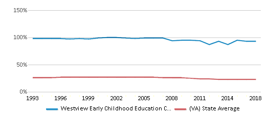 This chart display the percentage of Black students in Westview Early Childhood Education Center and the percentage of Black public school students in Virginia by year, with the latest 2017-18 school year data.