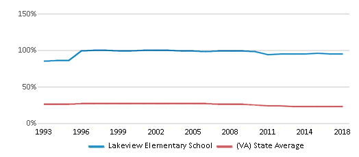 This chart display the percentage of Black students in Lakeview Elementary School and the percentage of Black public school students in Virginia by year, with the latest 2017-18 school year data.