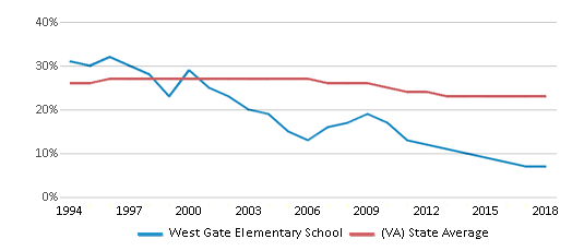 This chart display the percentage of Black students in West Gate Elementary School and the percentage of Black public school students in Virginia by year, with the latest 2017-18 school year data.