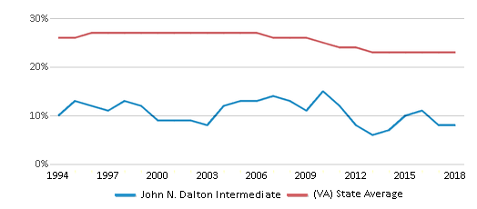 This chart display the percentage of Black students in John N. Dalton Intermediate and the percentage of Black public school students in Virginia by year, with the latest 2017-18 school year data.