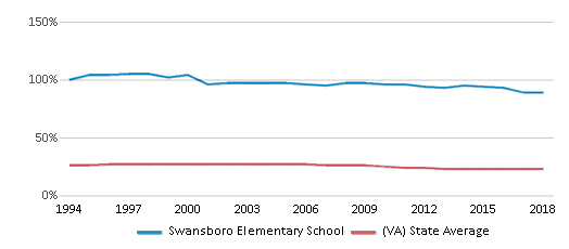 This chart display the percentage of Black students in Swansboro Elementary School and the percentage of Black public school students in Virginia by year, with the latest 2017-18 school year data.