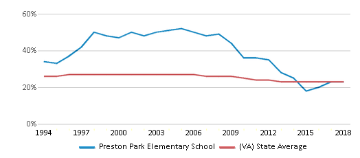 This chart display the percentage of Black students in Preston Park Elementary School and the percentage of Black public school students in Virginia by year, with the latest 2017-18 school year data.