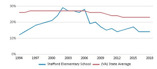 This chart display the percentage of Black students in Stafford Elementary School and the percentage of Black public school students in Virginia by year, with the latest 2017-18 school year data.