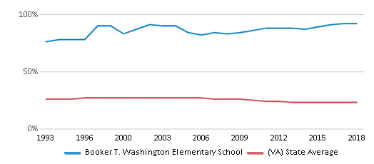 This chart display the percentage of Black students in Booker T. Washington Elementary School and the percentage of Black public school students in Virginia by year, with the latest 2017-18 school year data.