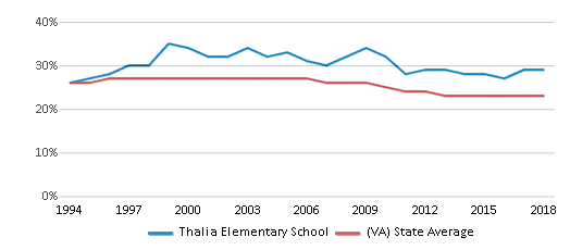 This chart display the percentage of Black students in Thalia Elementary School and the percentage of Black public school students in Virginia by year, with the latest 2017-18 school year data.