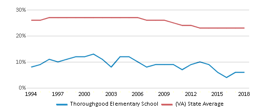 This chart display the percentage of Black students in Thoroughgood Elementary School and the percentage of Black public school students in Virginia by year, with the latest 2017-18 school year data.