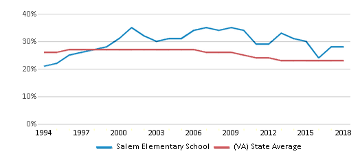 This chart display the percentage of Black students in Salem Elementary School and the percentage of Black public school students in Virginia by year, with the latest 2017-18 school year data.