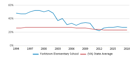 This chart display the percentage of Black students in Yorktown Elementary School and the percentage of Black public school students in Virginia by year, with the latest 2017-18 school year data.