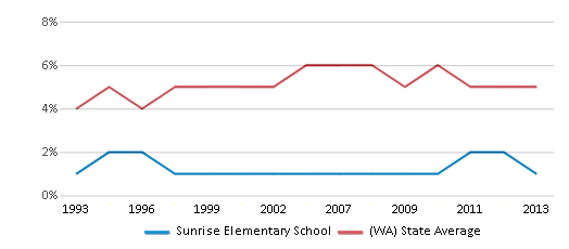 This chart display the percentage of Black students in Sunrise Elementary School and the percentage of Black public school students in Washington by year, with the latest 2012-13 school year data.