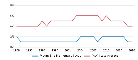 This chart display the percentage of Black students in Mount Erie Elementary School and the percentage of Black public school students in Washington by year, with the latest 2015-16 school year data.