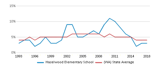 This chart display the percentage of Black students in Hazelwood Elementary School and the percentage of Black public school students in Washington by year, with the latest 2017-18 school year data.