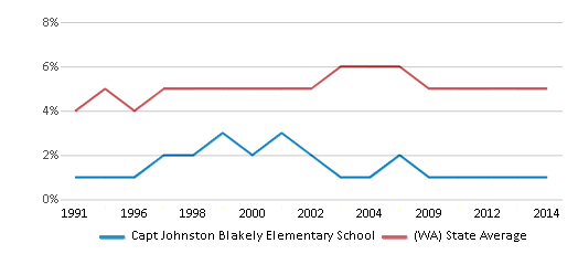 This chart display the percentage of Black students in Capt Johnston Blakely Elementary School and the percentage of Black public school students in Washington by year, with the latest 2013-14 school year data.